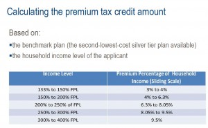 You household Income is going to determine the percentage of income you Insurance premiums will be.