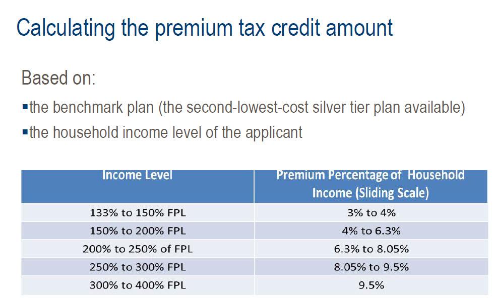 Health Insurance Subsidy Explained