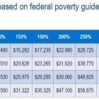 Health Care Reform Federal Poverty Levels to determine your Subsidy